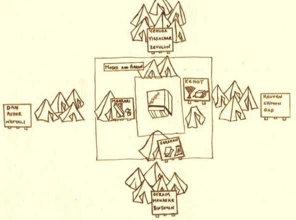 los tribus alrededor del mishkan