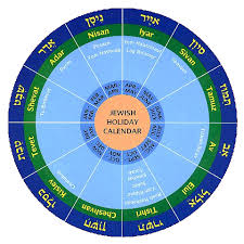 Ciclo donde se muestra exactamente la diferencia de 6 meses entre Nisan y Tishré
